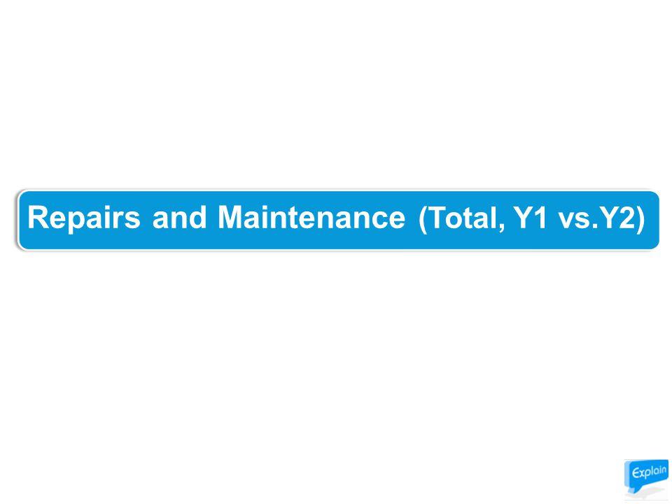 Repairs and Maintenance (Total, Y1 vs.Y2)