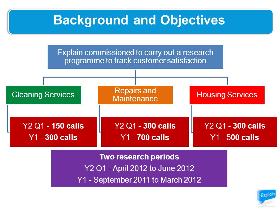 Background and Objectives Explain commissioned to carry out a research programme to track customer satisfaction Cleaning Services Repairs and Maintenance Housing Services Y2 Q1 - 150 calls Y1 - 300 calls Y2 Q1 - 300 calls Y1 - 700 calls Y2 Q1 - 300 calls Y1 - 500 calls Two research periods Y2 Q1 - April 2012 to June 2012 Y1 - September 2011 to March 2012