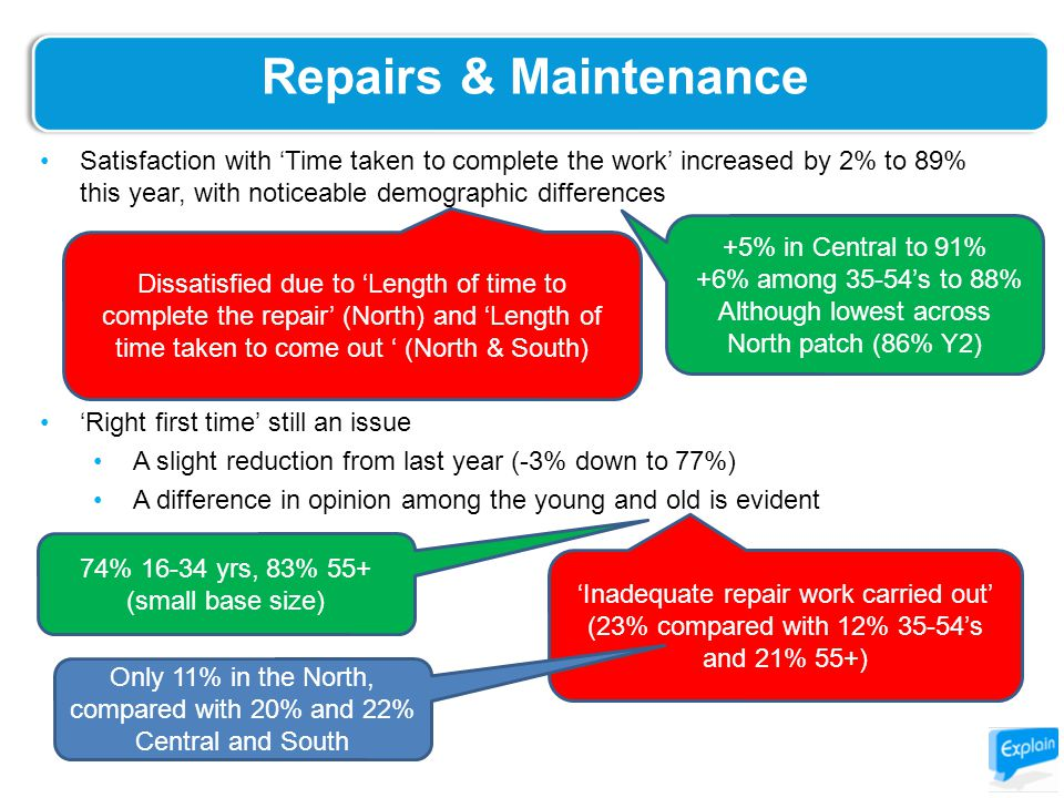 Repairs & Maintenance Satisfaction with 'Time taken to complete the work' increased by 2% to 89% this year, with noticeable demographic differences 'Right first time' still an issue A slight reduction from last year (-3% down to 77%) A difference in opinion among the young and old is evident 74% 16-34 yrs, 83% 55+ (small base size) +5% in Central to 91% +6% among 35-54's to 88% Although lowest across North patch (86% Y2) Dissatisfied due to 'Length of time to complete the repair' (North) and 'Length of time taken to come out ' (North & South) 'Inadequate repair work carried out' (23% compared with 12% 35-54's and 21% 55+) Only 11% in the North, compared with 20% and 22% Central and South