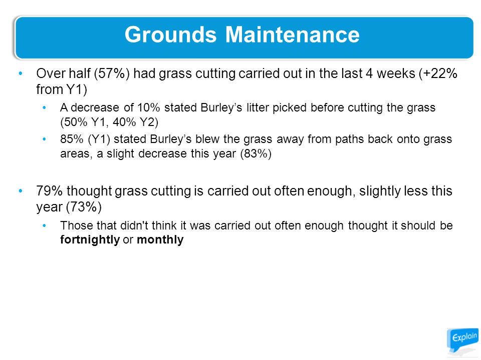 Grounds Maintenance Over half (57%) had grass cutting carried out in the last 4 weeks (+22% from Y1) A decrease of 10% stated Burley's litter picked before cutting the grass (50% Y1, 40% Y2) 85% (Y1) stated Burley's blew the grass away from paths back onto grass areas, a slight decrease this year (83%) 79% thought grass cutting is carried out often enough, slightly less this year (73%) Those that didn t think it was carried out often enough thought it should be fortnightly or monthly -2%