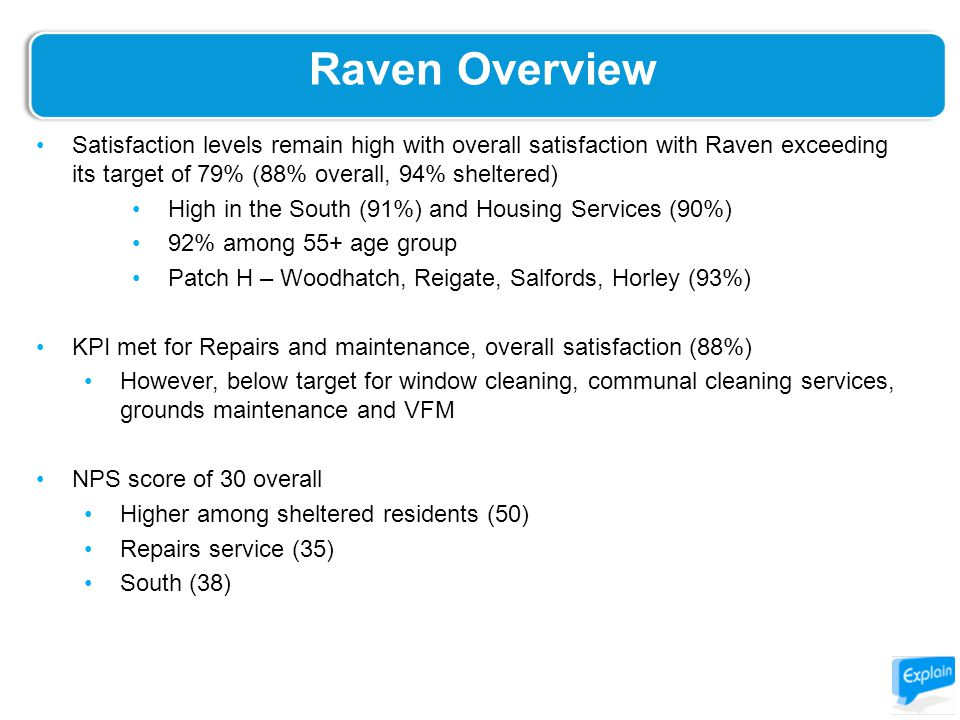 Raven Overview Satisfaction levels remain high with overall satisfaction with Raven exceeding its target of 79% (88% overall, 94% sheltered) High in the South (91%) and Housing Services (90%) 92% among 55+ age group Patch H – Woodhatch, Reigate, Salfords, Horley (93%) KPI met for Repairs and maintenance, overall satisfaction (88%) However, below target for window cleaning, communal cleaning services, grounds maintenance and VFM NPS score of 30 overall Higher among sheltered residents (50) Repairs service (35) South (38)