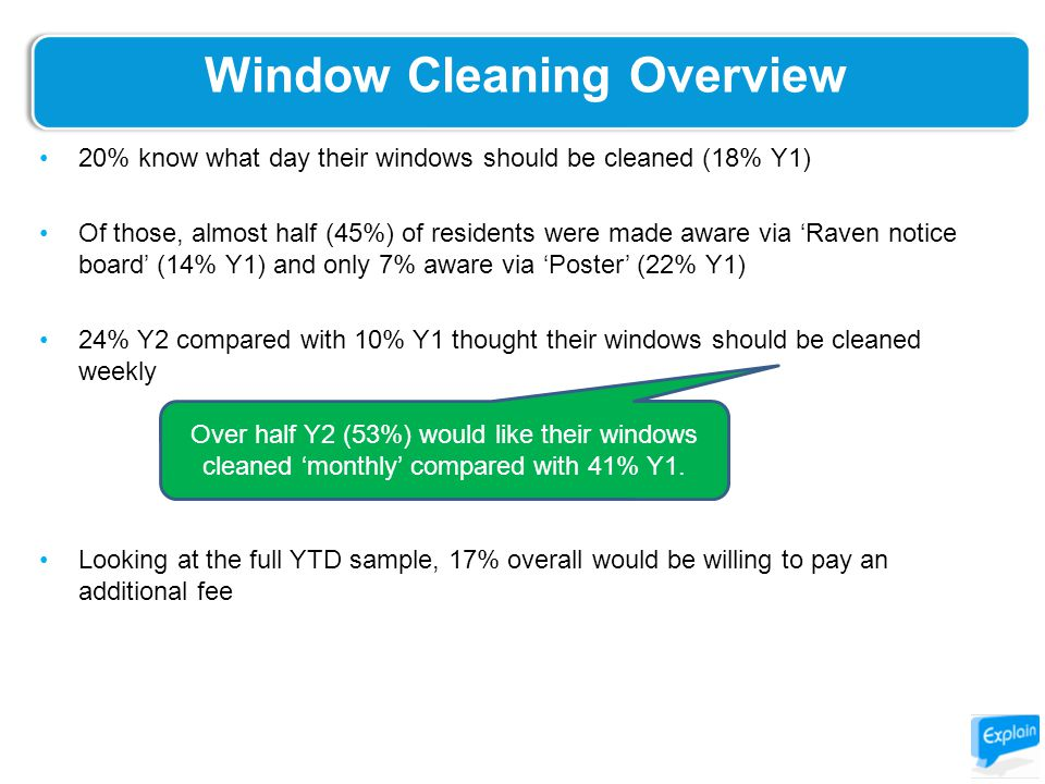 Window Cleaning Overview 20% know what day their windows should be cleaned (18% Y1) Of those, almost half (45%) of residents were made aware via 'Raven notice board' (14% Y1) and only 7% aware via 'Poster' (22% Y1) 24% Y2 compared with 10% Y1 thought their windows should be cleaned weekly Looking at the full YTD sample, 17% overall would be willing to pay an additional fee Over half Y2 (53%) would like their windows cleaned 'monthly' compared with 41% Y1.