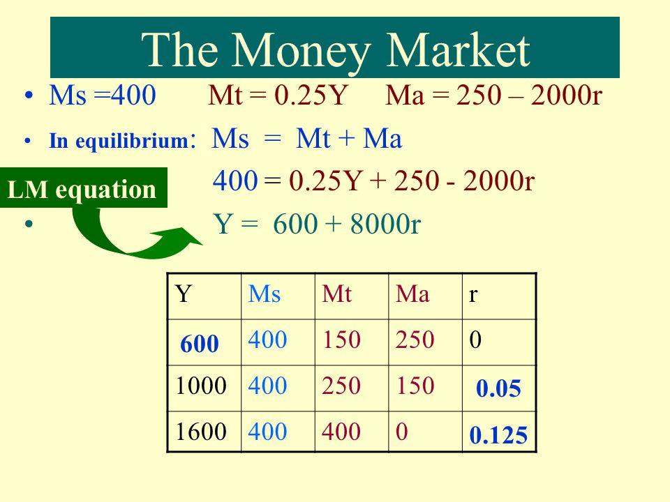IS Curve S, I YY r Y1Y1 Y2Y2 I1I1 S Y1Y1 I2I2 Y2Y2 r1r1 r2r2 IS at r 1, investment = I 1 at r 2, investment = I 2 Lower r, higher I