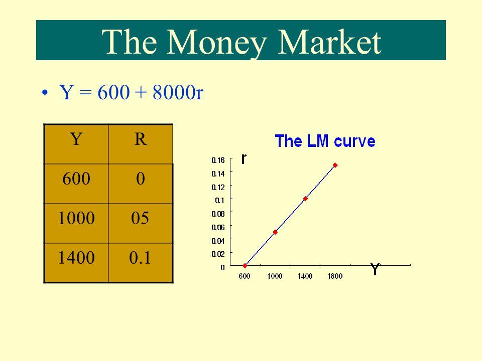 Ms =400 Mt = 0.25Y Ma = 250 – 2000r In equilibrium : Ms = Mt + Ma 400 = 0.25Y + 250 - 2000r Y = 600 + 8000r The Money Market 0.125 600 0.05 LM equation YMsMtMar 4001502500 1000400250150 1600400 0