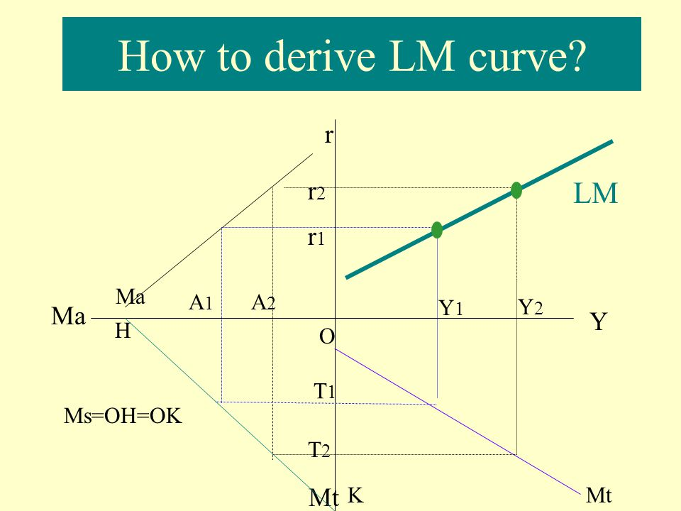 LM curve LM curve shows all the combinations of real national income (Y) and real interest rate (r) at which the money market is in equilibrium.