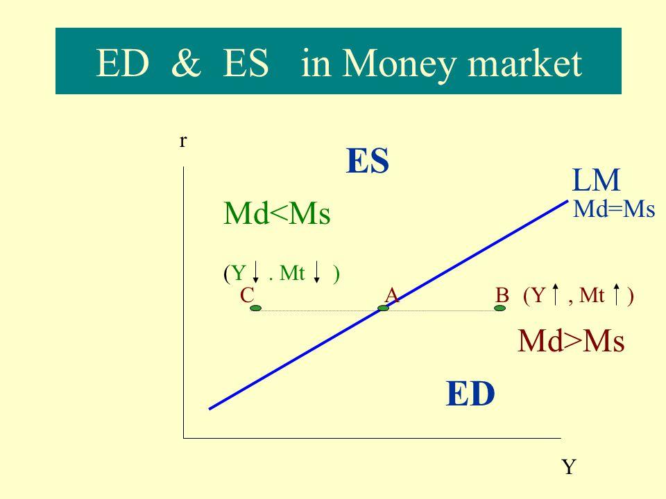 How to derive LM curve? r Y Mt Ma LM Ma r1r1 Mt r2r2 A2A2 A1A1 T1T1 T2T2 Y1Y1 Y2Y2 K O H Ms=OH=OK