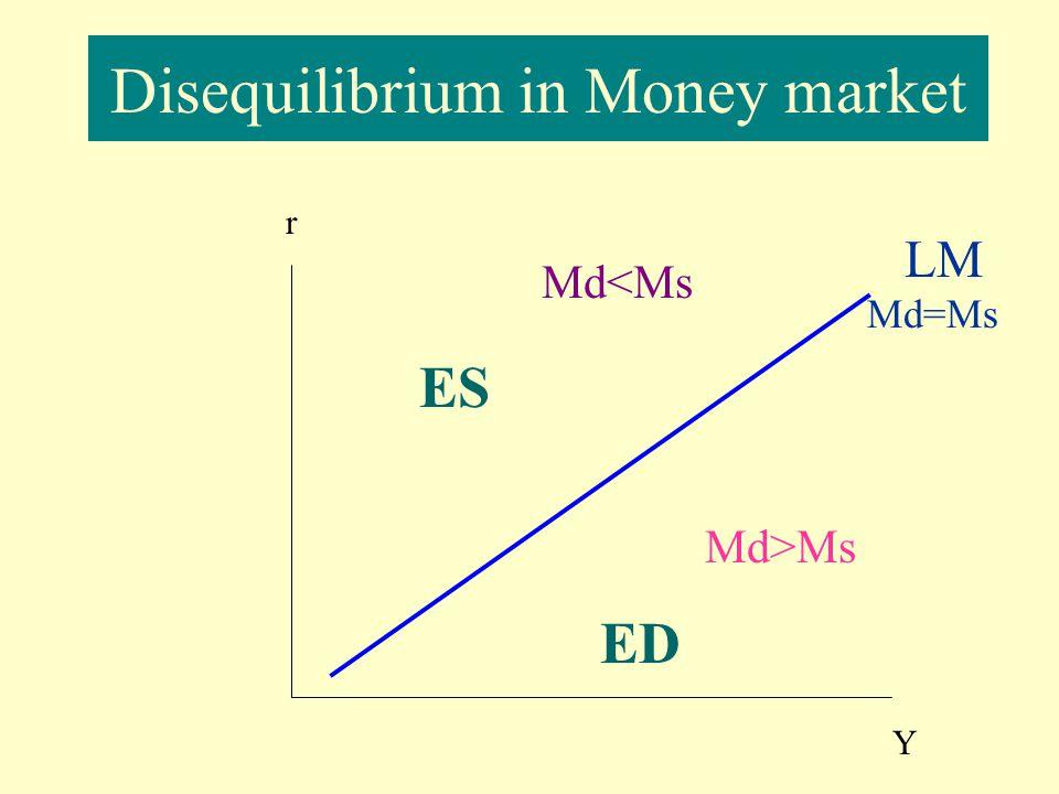 ED & ES in Money market r Y LM Md=Ms A(Y, Mt )C (Y. Mt ) B Md>Ms ES Md<Ms ED