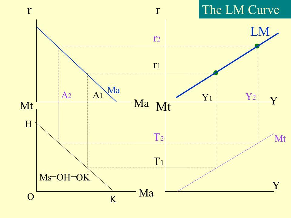 Disequilibrium in Money market r Y LM ED ES Md>Ms Md<Ms Md=Ms