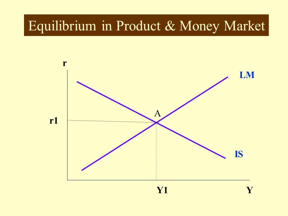 LM Curve r MY r Md 1 Ms Y1Y1 Md 2 Y2Y2 r1r1 r2r2 LM at Y 1, Md = Md1 at Y 2, Md = Md 2 Higher Y, higher Md r1r1 r2r2