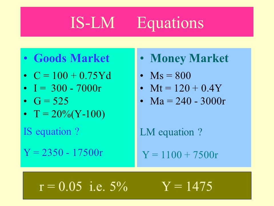 IS-LM Equations Goods Market C = 100 + 0.8Y I = 200 - 400r In equilibrium: Y = E = C + I IS equation: Y = 1500 - 2000r Money Market Ms = 300 Mt = 0.2Y Ma = 50 - 100r In equilibrium: Ms = Md =Mt + Ma LM equation: Y = 1250 + 500r R = 0.1 i.e.