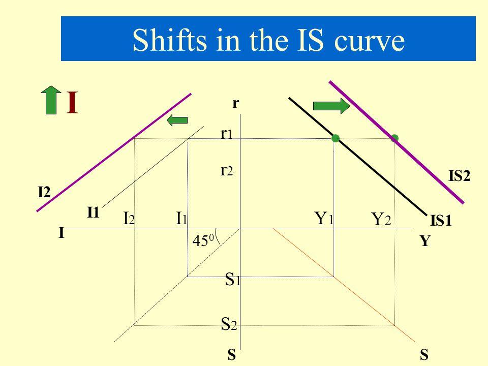 IS-LM Equations Goods Market C = 100 + 0.75Yd I = 300 - 7000r G = 525 T = 20%(Y-100) IS equation .