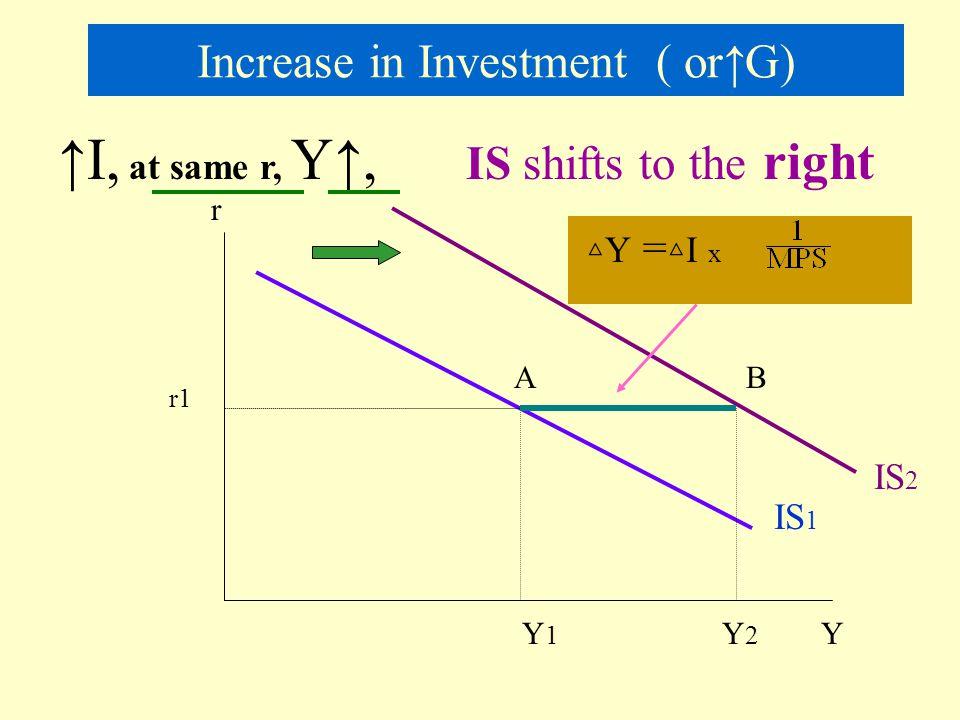 Shifts in the IS curve r Y S I 45 0 IS1 I1 r1r1 S r2r2 I2I2 I1I1 S1S1 S2S2 Y1Y1 Y2Y2 I2 IS2 I