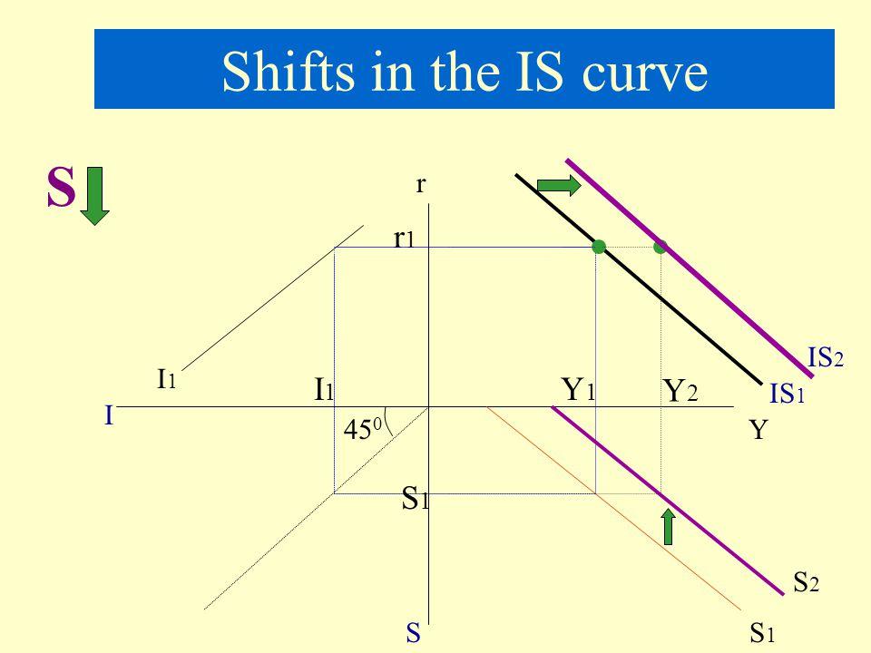 Increase in Investment ( or↑G) r IS 1 YY1Y1 r1 A IS 2 Y2Y2 ↑I, at same r, Y↑, △ Y = △ I x B IS shifts to the right