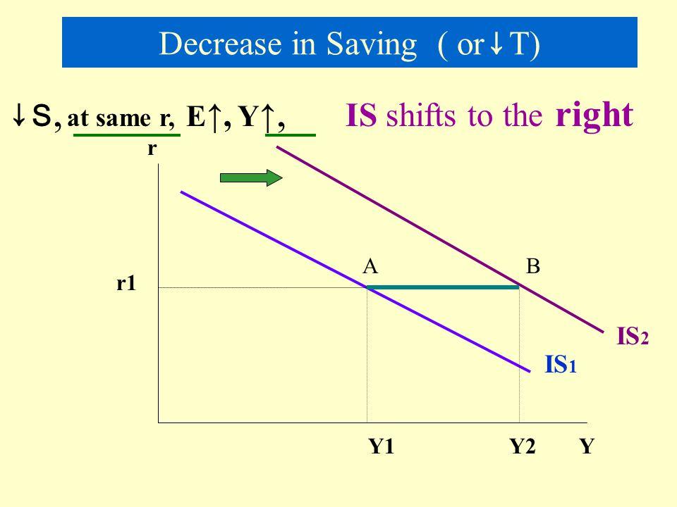 Shifts in the IS curve r Y S I 45 0 IS 1 I1I1 r1r1 S1S1 I1I1 S1S1 Y1Y1 Y2Y2 IS 2 S2S2 S