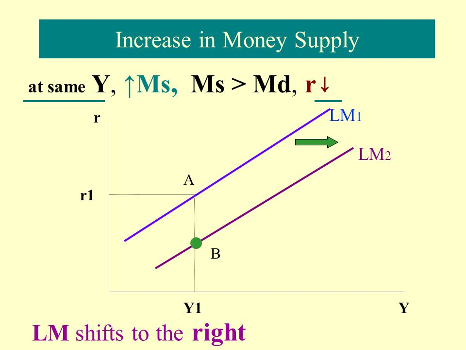 Shifts in the LM curve r Y Mt Ma LM1 Ma r1r1 Mt A1A1 T1T1 Y1Y1 Ms LM2