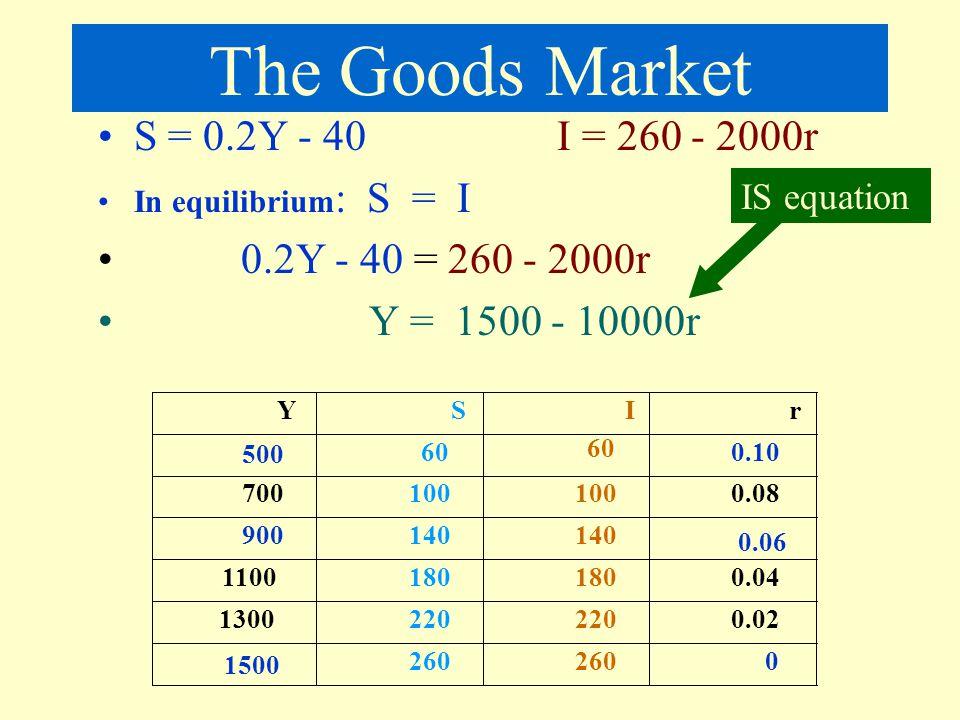 2 markets Goods Market Equilibrium: E = Y C + I = C + S I = S Money Market Equilibrium: Md = Ms