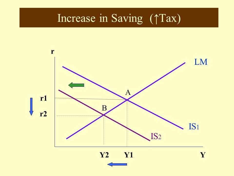 Increase in Investment (↑G, ↑C) r LM IS 1 YY1 r1 A IS 2 B r2 Y2