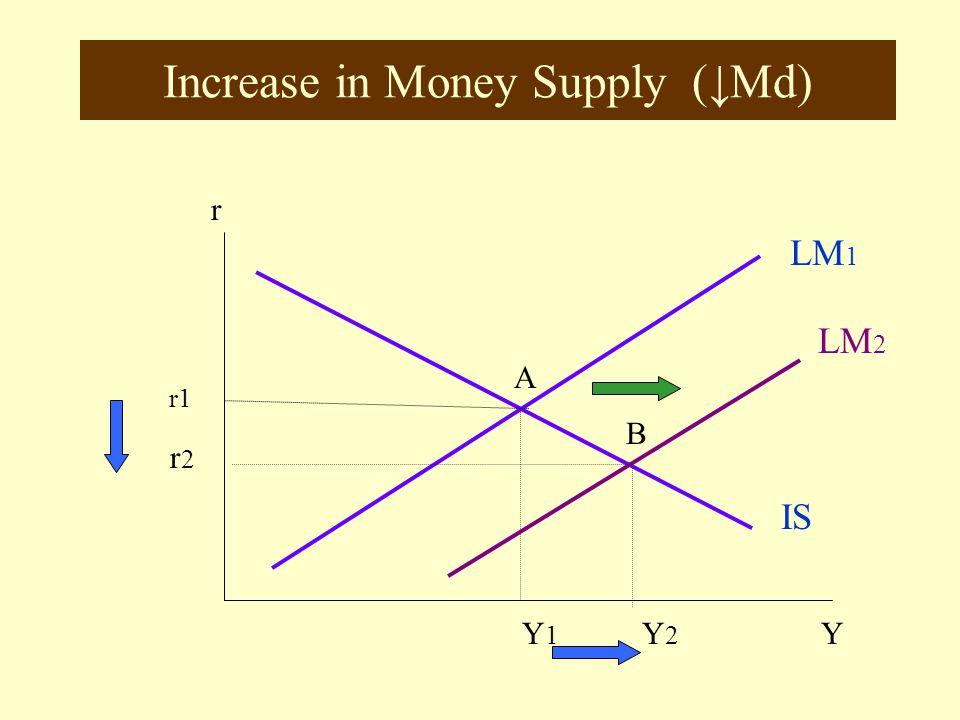 Increase in Saving (↑Tax) r LM IS 1 YY1 r1 A IS 2 B r2 Y2