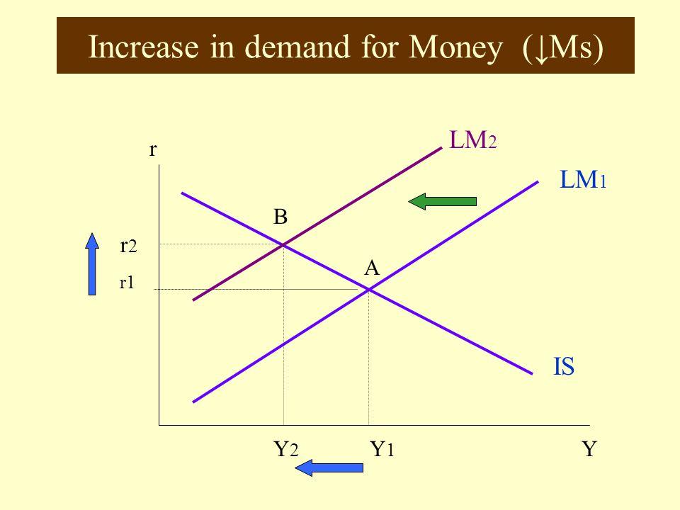 Increase in Money Supply (↓Md) r LM 1 IS YY1Y1 r1 A LM 2 B r2r2 Y2Y2