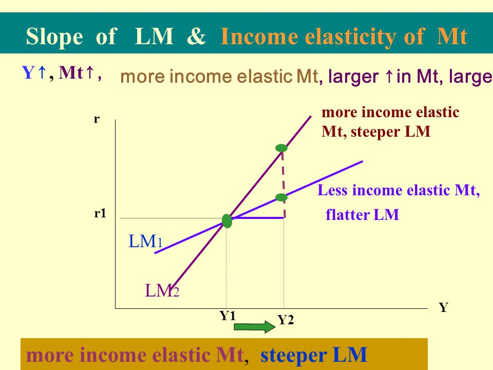 Slope of IS & Interest elasticity of I more interest elastic investment, flatter IS r ↓, I ↑, Y Y1 r1 Y2 r2 r IS 1 IS 2 Less interest elastic I, steeper IS Y3 flatter IS more interest elastic, larger ΔI, largerΔY More interest elastic I,