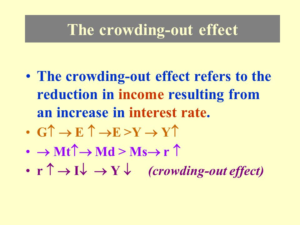 Fiscal Policy - ↑G r LM IS 1 YY1 r1 A IS 2 B r2 Y2 F AF =ΔG x Crowding-out effect