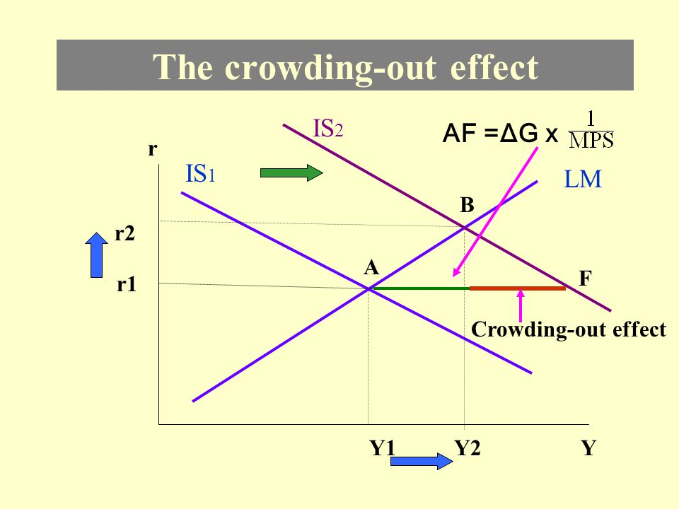 The crowding-out effect refers to the reduction in income resulting from an increase in interest rate.