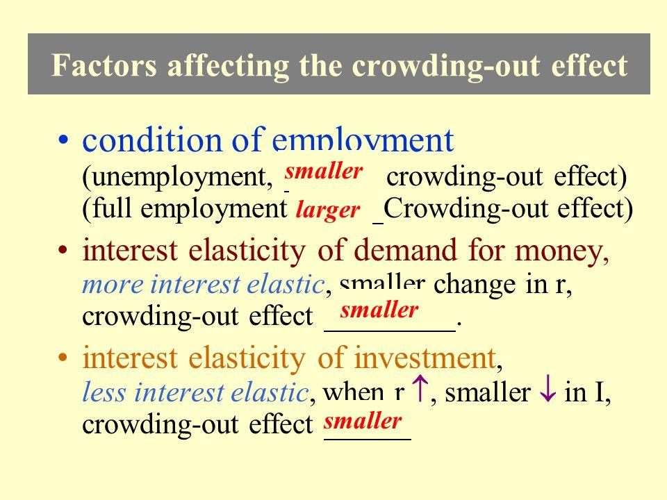 r LM IS 1 YY1 r1 A IS 2 B r2 Y2 F AF =ΔG x Crowding-out effect