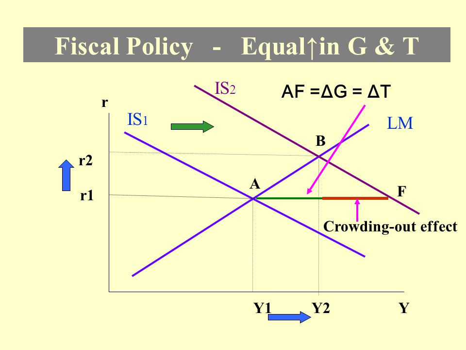 Fiscal Policy - ↑Tax r LM IS 1 YY1 r1 A IS 2 B r2 Y2 r LM IS 1 YY1 r1 A IS 2 B r2 Y2 Lump sum tax ↑, IS shifts left Tax rate ↑, IS steeper