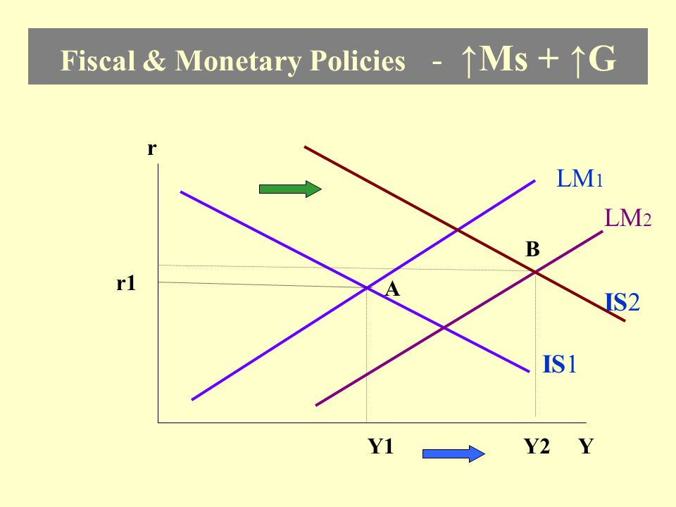 Monetary Policy - ↑Ms r LM 1 IS YY1Y1 r1 A LM 2 B r2r2 Y2Y2