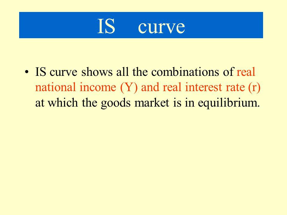 The Goods Market Y = 1500 - 10000r
