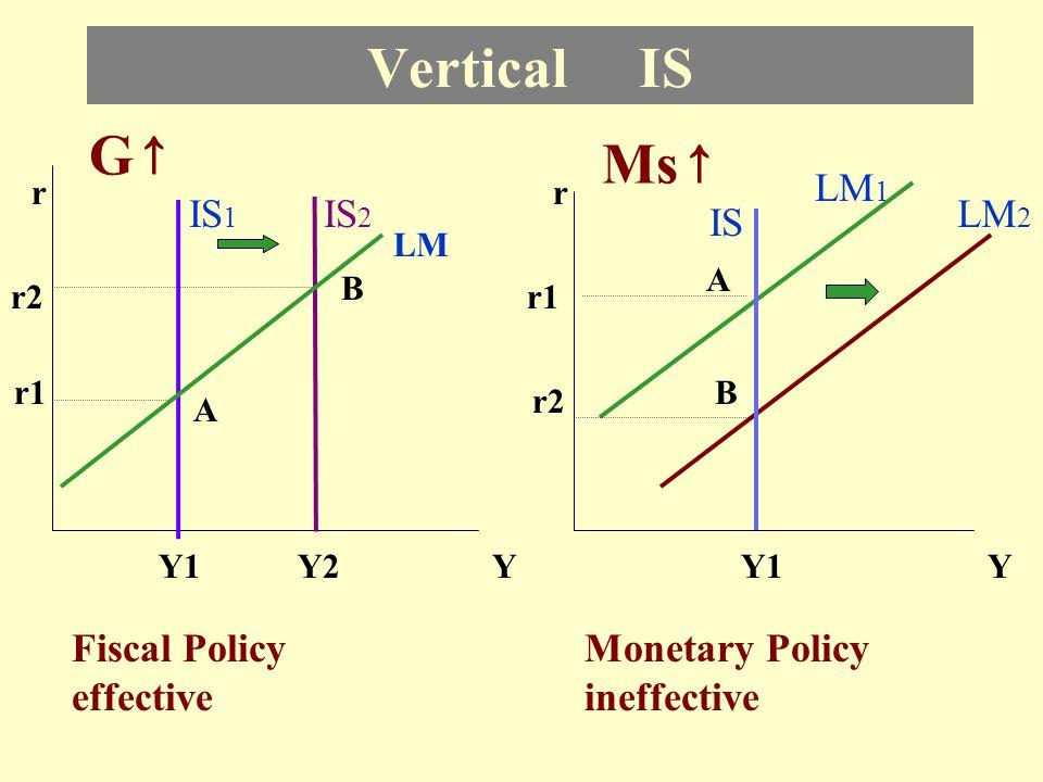 Vertical LM rLM IS 1 YY1 r1 A IS 2 B r LM 1 IS 1 YY1 r1 A Fiscal Policy ineffective Monetary Policy effective r2 G↑G↑ Ms ↑ LM 2 r2 Y2 B