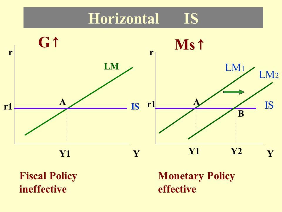 Vertical IS r LM IS 1 YY1 r1 A IS 2 B r LM 1 IS YY1 r1 A Fiscal Policy effective Monetary Policy ineffective r2 G↑G↑ Ms ↑ LM 2 r2 B Y2