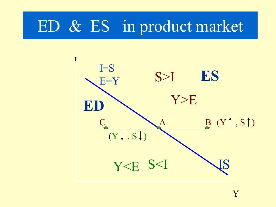 How to derive IS curve? r Y S I 45 0 IS I r1r1 S r2r2 I2I2 I1I1 S1S1 S2S2 Y1Y1 Y2Y2