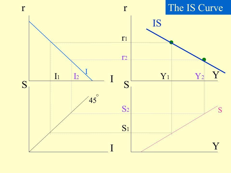 Disequilibrium in product market r Y IS ED ES I>S E>Y I<S E<Y I=S E=Y