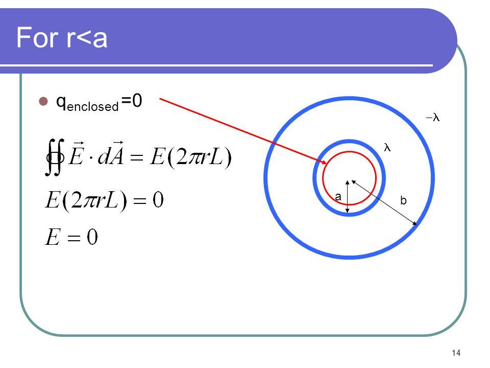 14 For r<a q enclosed =0 a b 