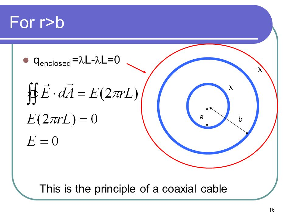 16 For r>b q enclosed = L- L=0 a b  This is the principle of a coaxial cable
