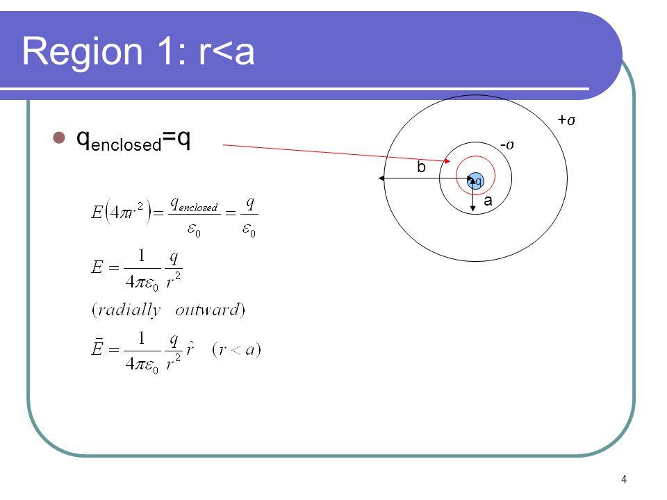 4 Region 1: r<a q enclosed =q +q a b -- ++