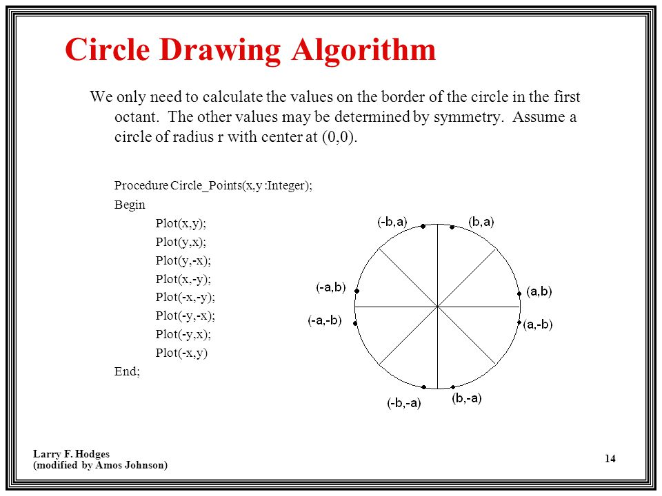 Larry F. Hodges (modified by Amos Johnson) 14 Circle Drawing Algorithm We only need to calculate the values on the border of the circle in the first o