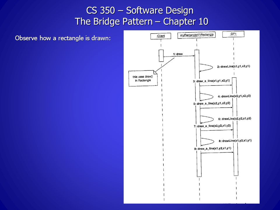 CS 350 – Software Design The Bridge Pattern – Chapter 10 Observe how a rectangle is drawn: