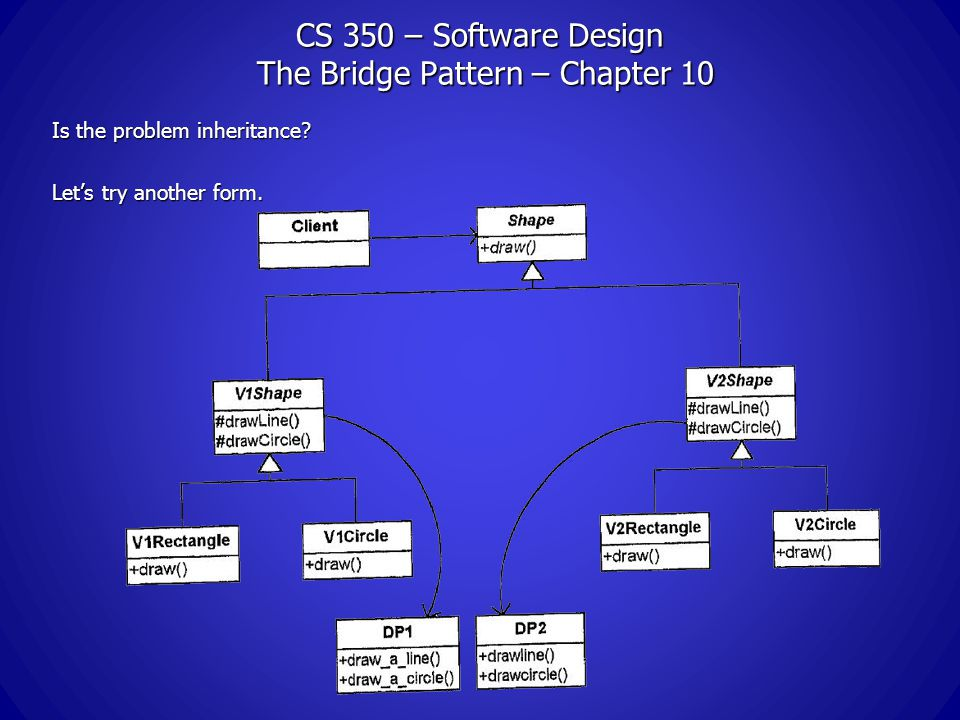 CS 350 – Software Design The Bridge Pattern – Chapter 10 Is the problem inheritance.