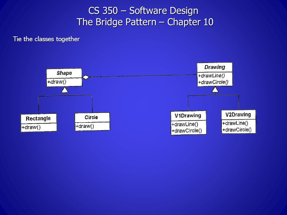 CS 350 – Software Design The Bridge Pattern – Chapter 10 Tie the classes together