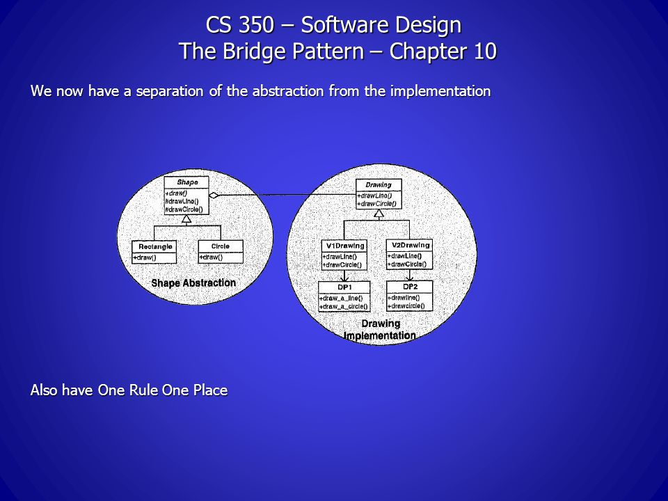 CS 350 – Software Design The Bridge Pattern – Chapter 10 We now have a separation of the abstraction from the implementation Also have One Rule One Place