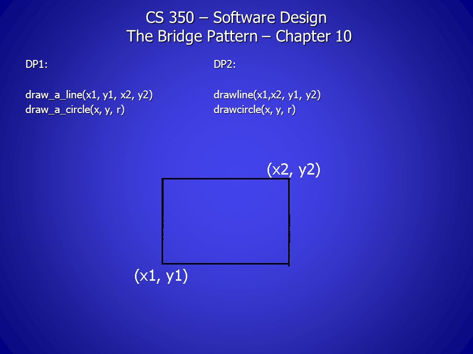CS 350 – Software Design The Bridge Pattern – Chapter 10 DP1:DP2: draw_a_line(x1, y1, x2, y2)drawline(x1,x2, y1, y2) draw_a_circle(x, y, r)drawcircle(x, y, r)