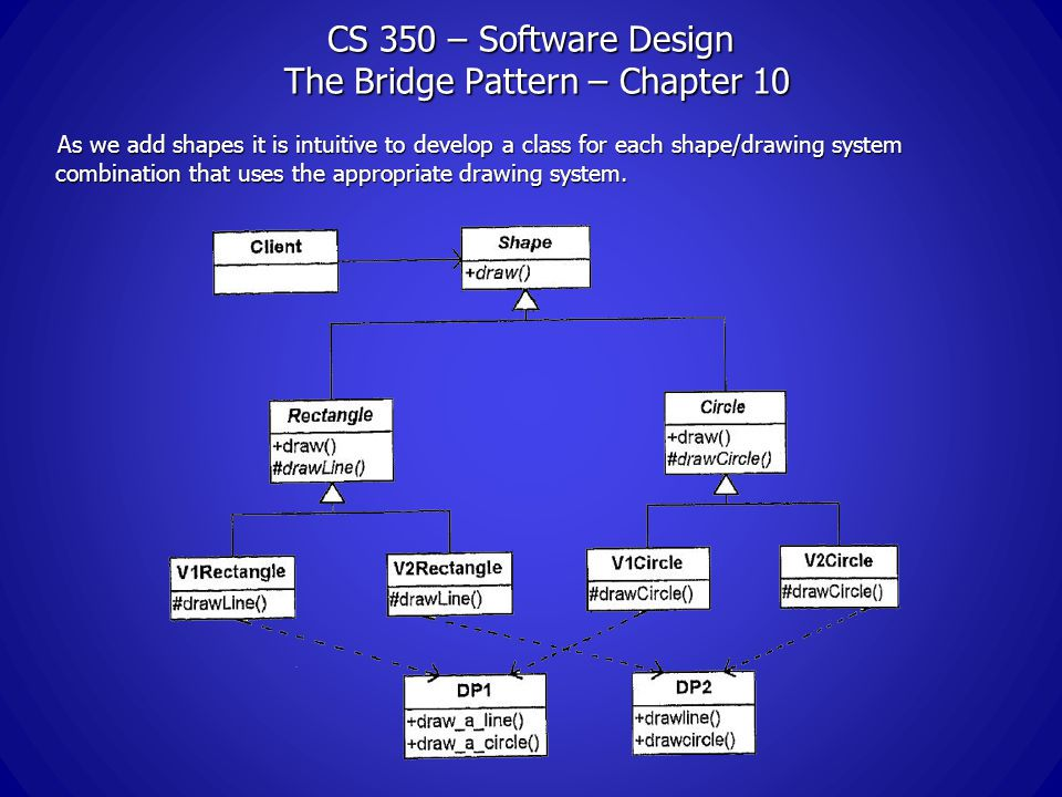 CS 350 – Software Design The Bridge Pattern – Chapter 10 As we add shapes it is intuitive to develop a class for each shape/drawing system combination that uses the appropriate drawing system.
