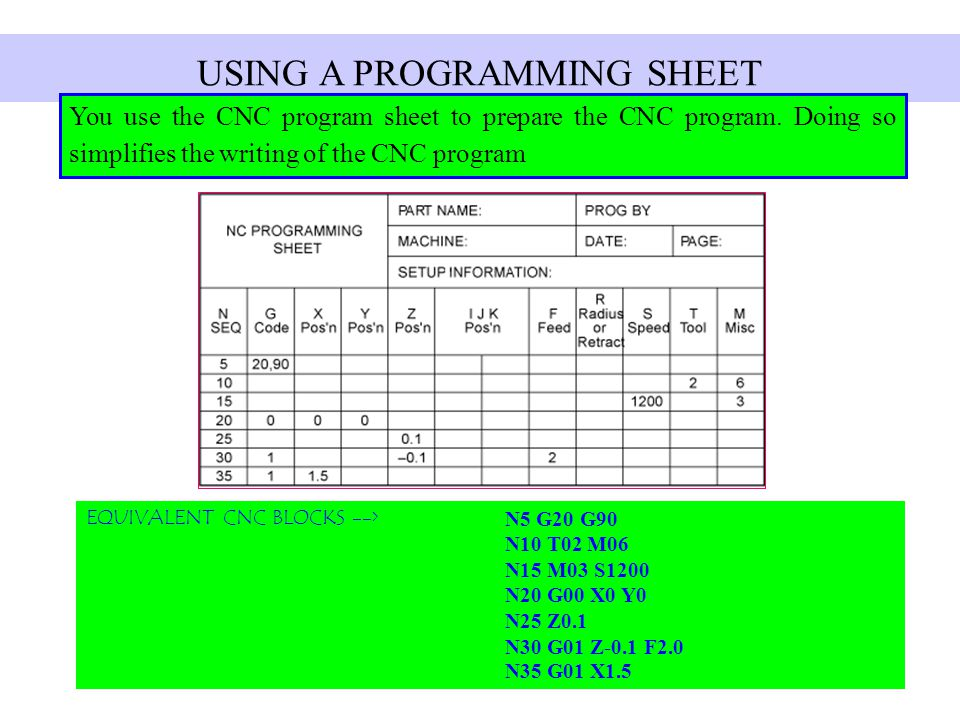 USING A PROGRAMMING SHEET You use the CNC program sheet to prepare the CNC program. Doing so simplifies the writing of the CNC program EQUIVALENT CNC