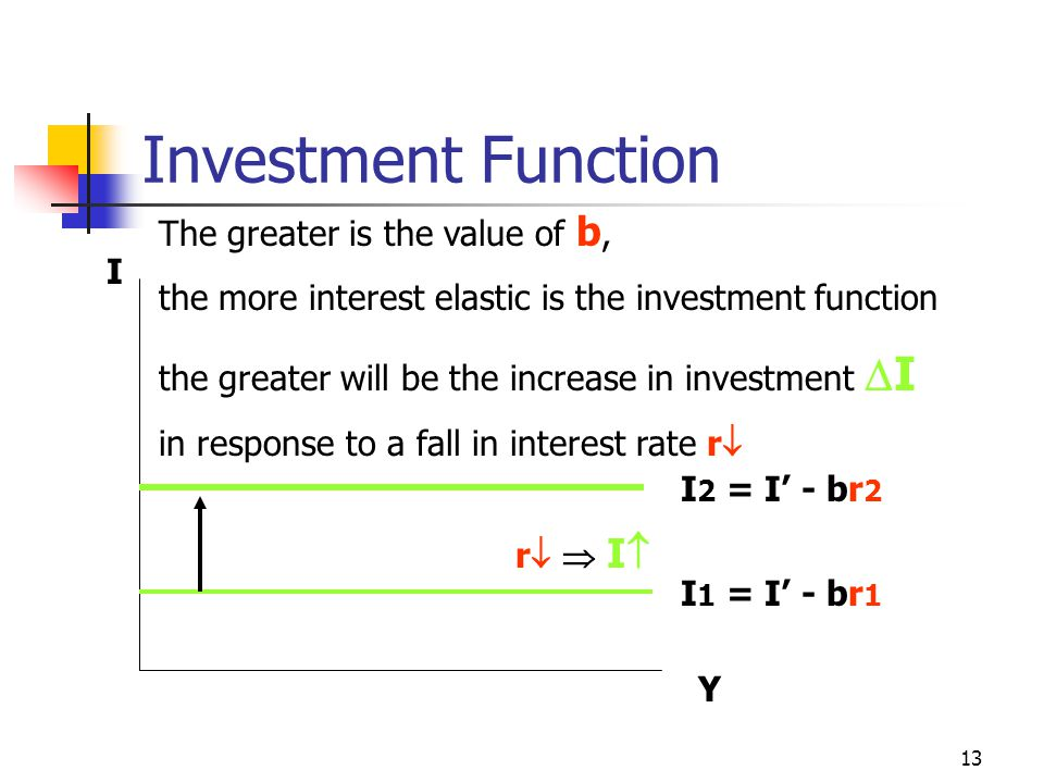 12 Investment Function I= f(r ) I = I ' - brb > 0  I/  r = -b The coefficient b is the interest elasticity of investment. It measures the responsive