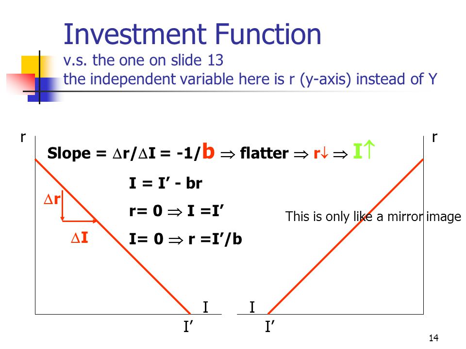 13 Investment Function I Y I 1 = I' - br 1 I 2 = I' - br 2 r  Ir  I The greater is the value of b, the more interest elastic is the investment f