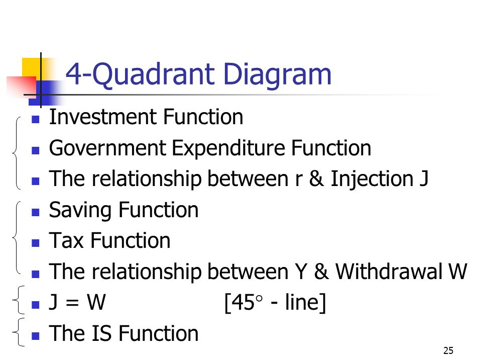 24 Deriving the IS Function Injection-Withdrawal Approach Y I, G, S, T T = T' G = G' I 1 = I'-b r 1 S + T I 1 + G I 2 = I'-b r 2 I 2 + G Y 1 when S+T=