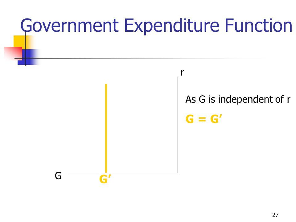 26 Investment Function refer slide 14 r r I I  I/  r = -b =  I'  I/  r = -b = 0 r I  I/  r = -b Slope =  r/  I = -1/b I'