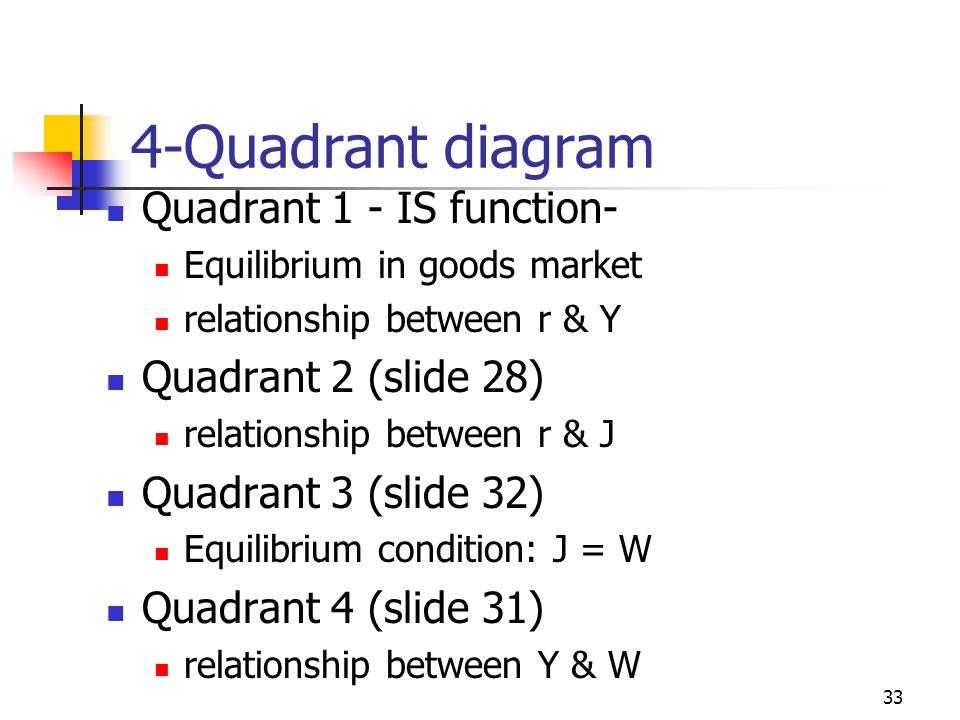 32 Equilibrium J = W J W J = W 45 